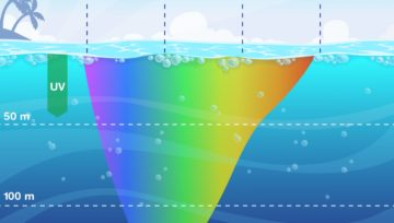 What Happens to Light at Depth?